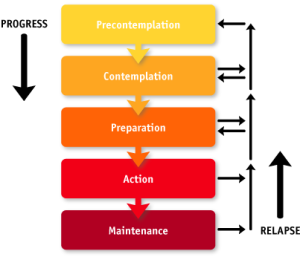 stages of change in addiction